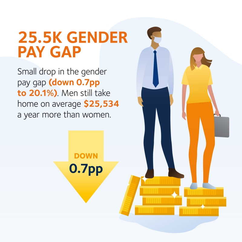 2020 WGEA Gender Pay Gap Report